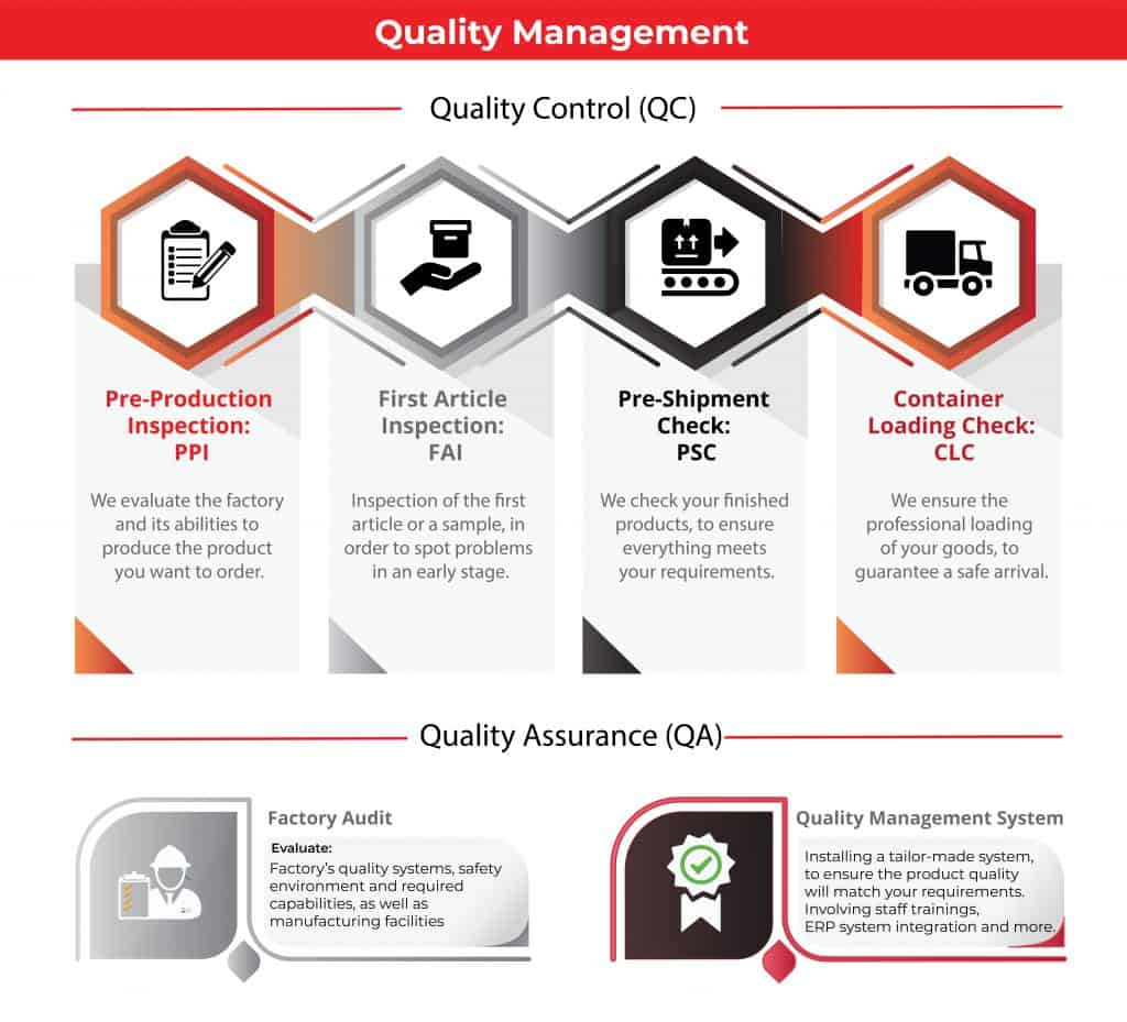 An overview of Quality Control and Quality Assurance